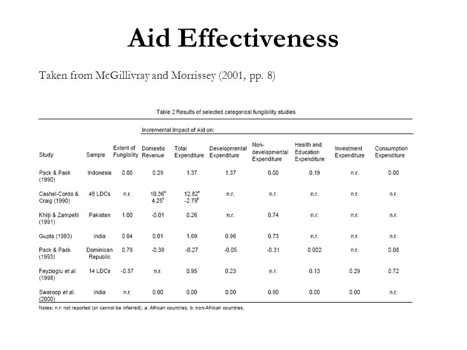 Aid Effectiveness Taken from McGillivray and Morrissey (2001, pp. 8)