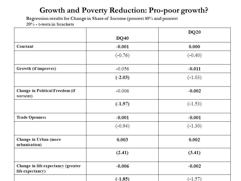 Growth and Poverty Reduction: Pro-poor growth? Regression results for Change in Share of Income (poorest 40% and poorest 20% - t-tests in brackets DQ4