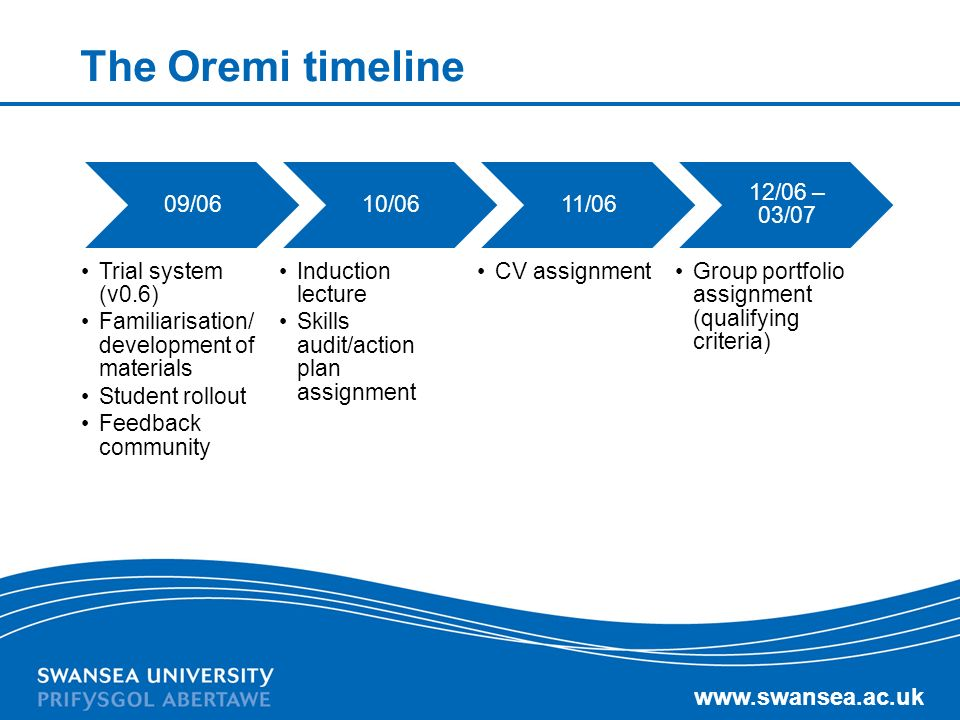 www.swansea.ac.uk The Oremi timeline 09/06 Trial system (v0.6) Familiarisation/ development of materials Student rollout Feedback community 10/06 Indu