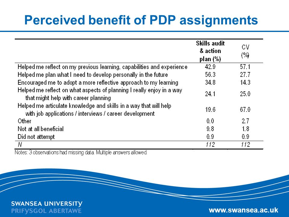 www.swansea.ac.uk Perceived benefit of PDP assignments