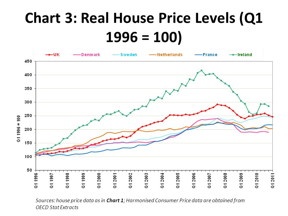 Chart 3: Real House Price Levels (Q1 1996 = 100) Sources: house price data as in Chart 1; Harmonised Consumer Price data are obtained from OECD Stat Extracts