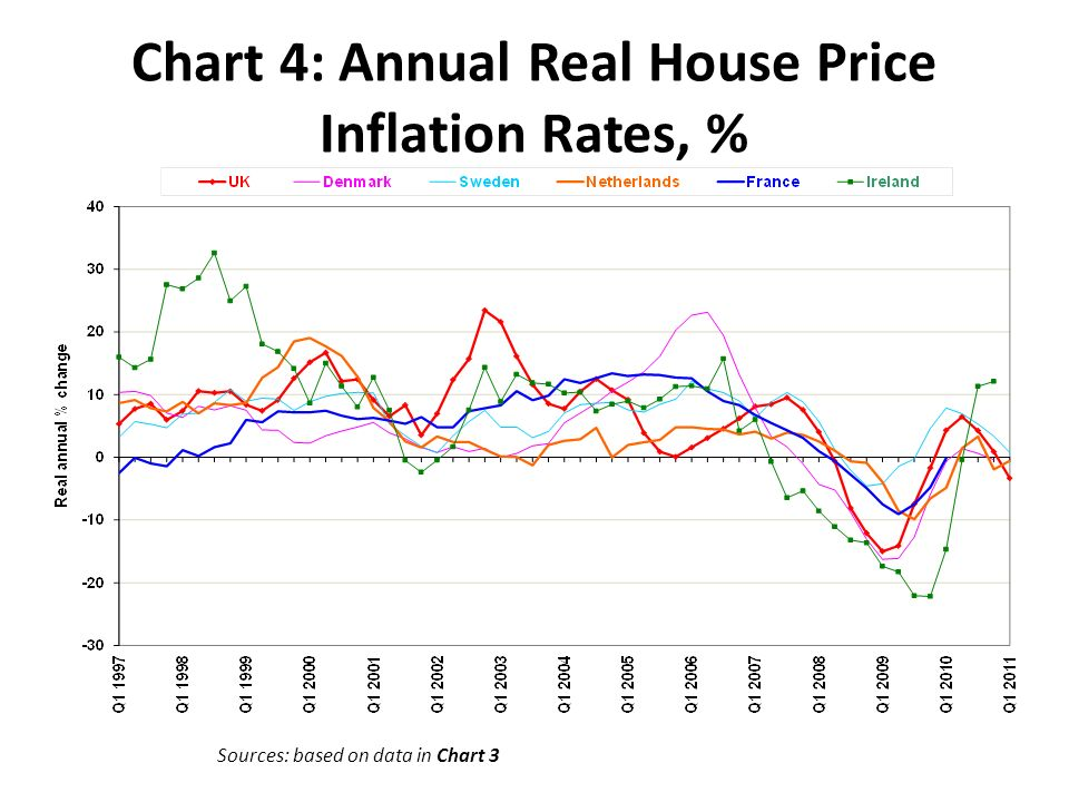 Chart 4: Annual Real House Price Inflation Rates, % Sources: based on data in Chart 3