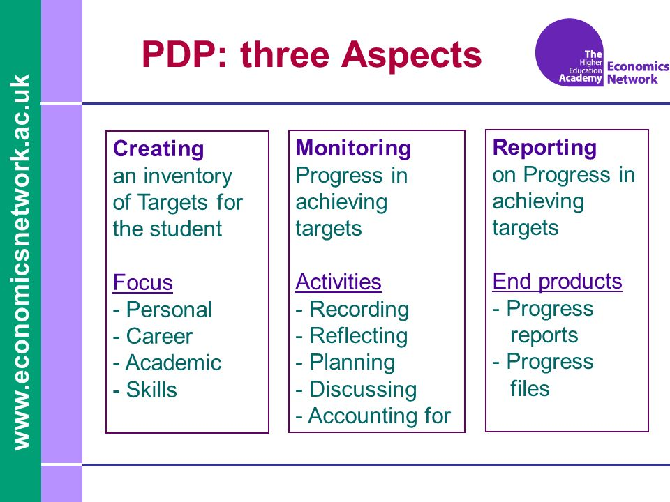 Creating an inventory of Targets for the student Focus - Personal - Career - Academic - Skills Monitoring Progress in achieving targets Activities - Recording - Reflecting - Planning - Discussing - Accounting for Reporting on Progress in achieving targets End products - Progress reports - Progress files PDP: three Aspects