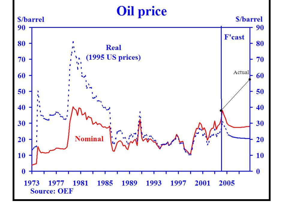 OPEC estimates, 2004