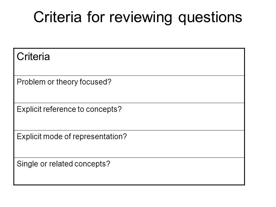 Criteria for reviewing questions Criteria Problem or theory focused.