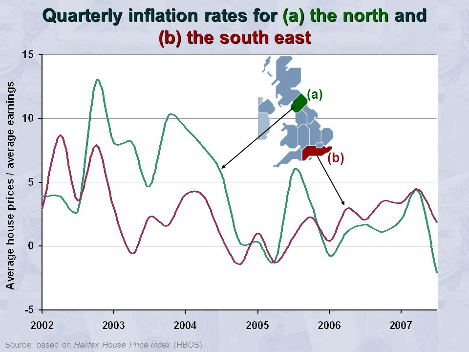 Source: based on Halifax House Price Index (HBOS) Quarterly inflation rates for (a) the north and (b) the south east (a) (b)