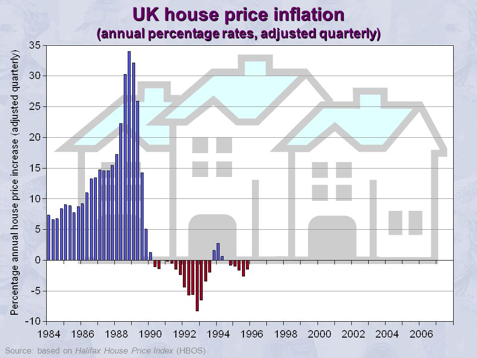What will happen to house prices.