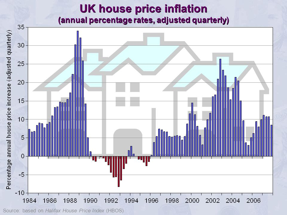 Source: based on Halifax House Price Index (HBOS) UK house price inflation (annual percentage rates, adjusted quarterly)