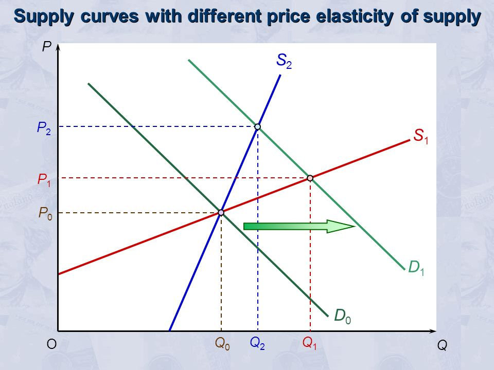 Supply curves with different price elasticity of supply P Q O P0P0 Q0Q0 S1S1 S2S2 D0D0 D1D1 Q2Q2 Q1Q1 P2P2 P1P1