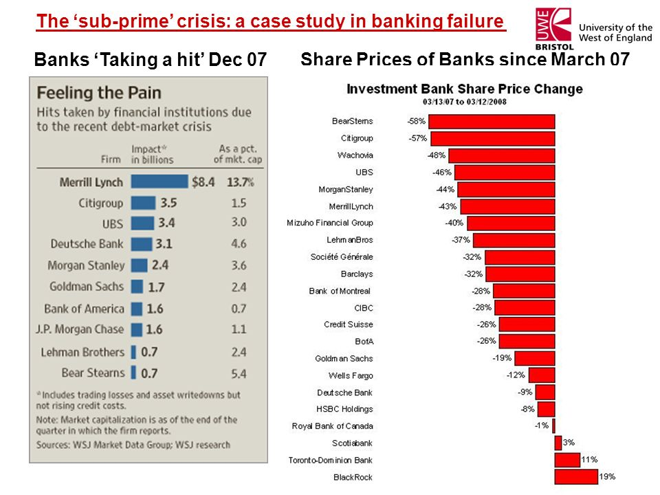 The sub-prime crisis: a case study in banking failure Banks Taking a hit Dec 07Share Prices of Banks since March 07