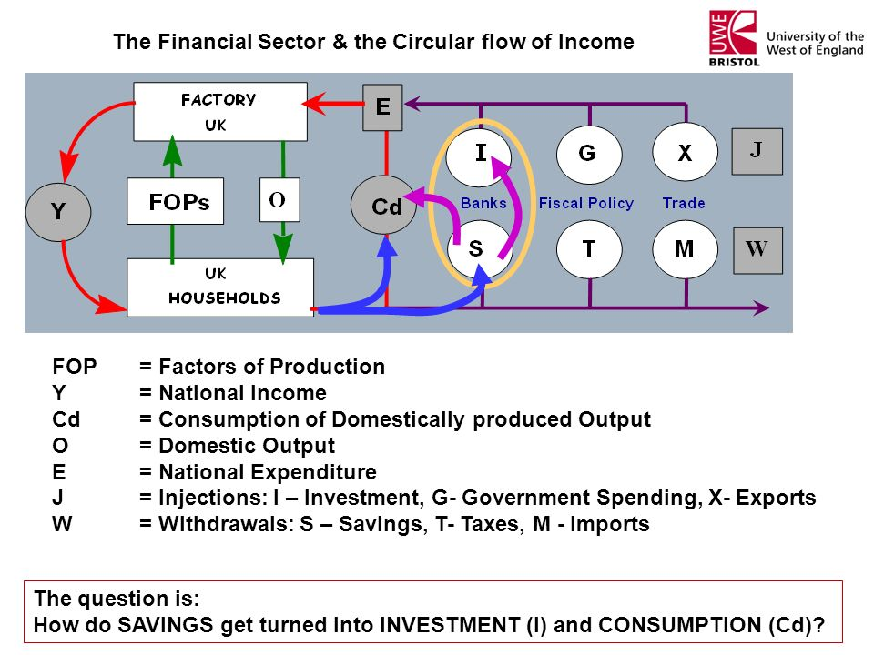 The Financial Sector & the Circular flow of Income The question is: How do SAVINGS get turned into INVESTMENT (I) and CONSUMPTION (Cd)? FOP= Factors o