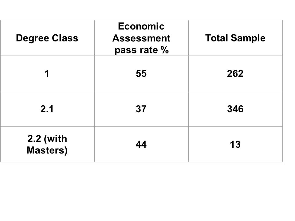 Degree Class Economic Assessment pass rate % Total Sample 155262 2.137346 2.2 (with Masters) 4413