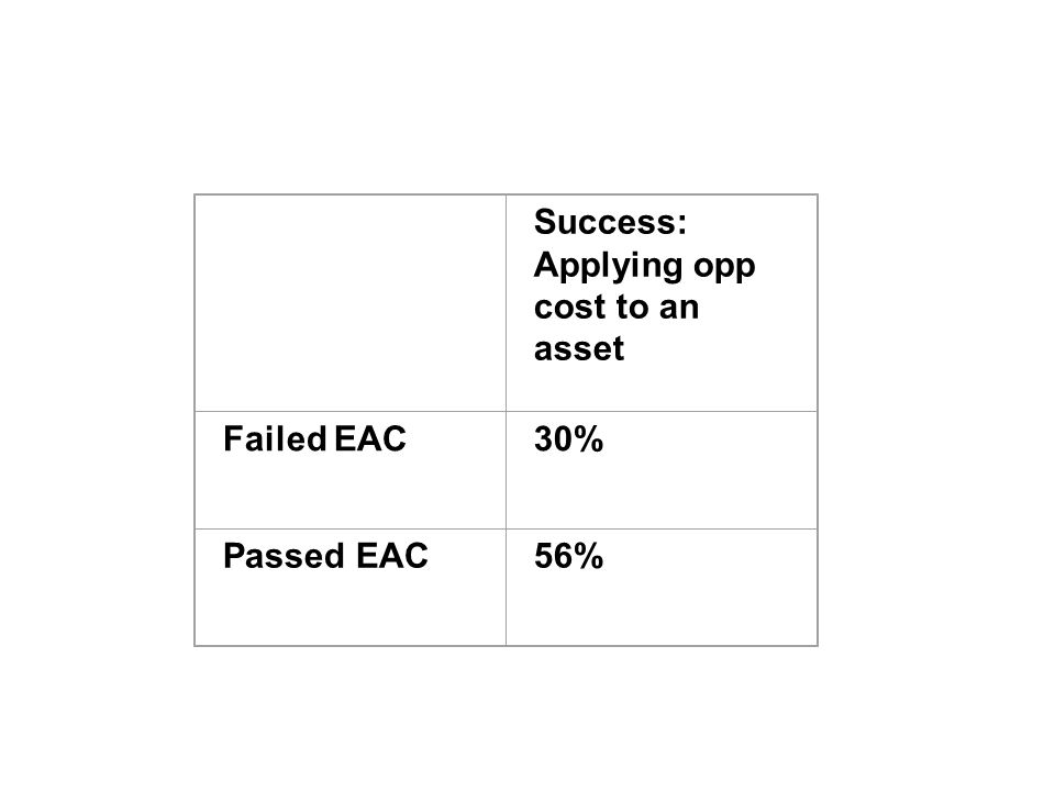 Success: Applying opp cost to an asset Failed EAC30% Passed EAC56%