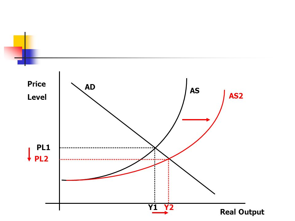 Price Level Real Output AD AS AS2 PL1 PL2 Y1 Y2
