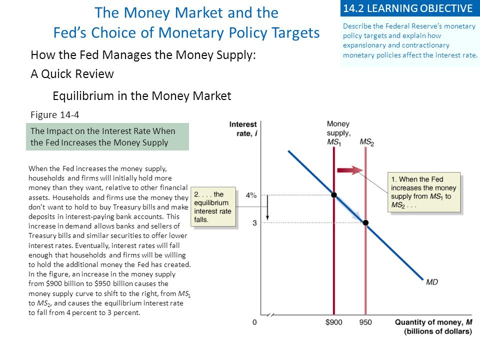 The Money Market and the Feds Choice of Monetary Policy Targets How the Fed Manages the Money Supply: A Quick Review Equilibrium in the Money Market Figure 14-4 The Impact on the Interest Rate When the Fed Increases the Money Supply When the Fed increases the money supply, households and firms will initially hold more money than they want, relative to other financial assets.