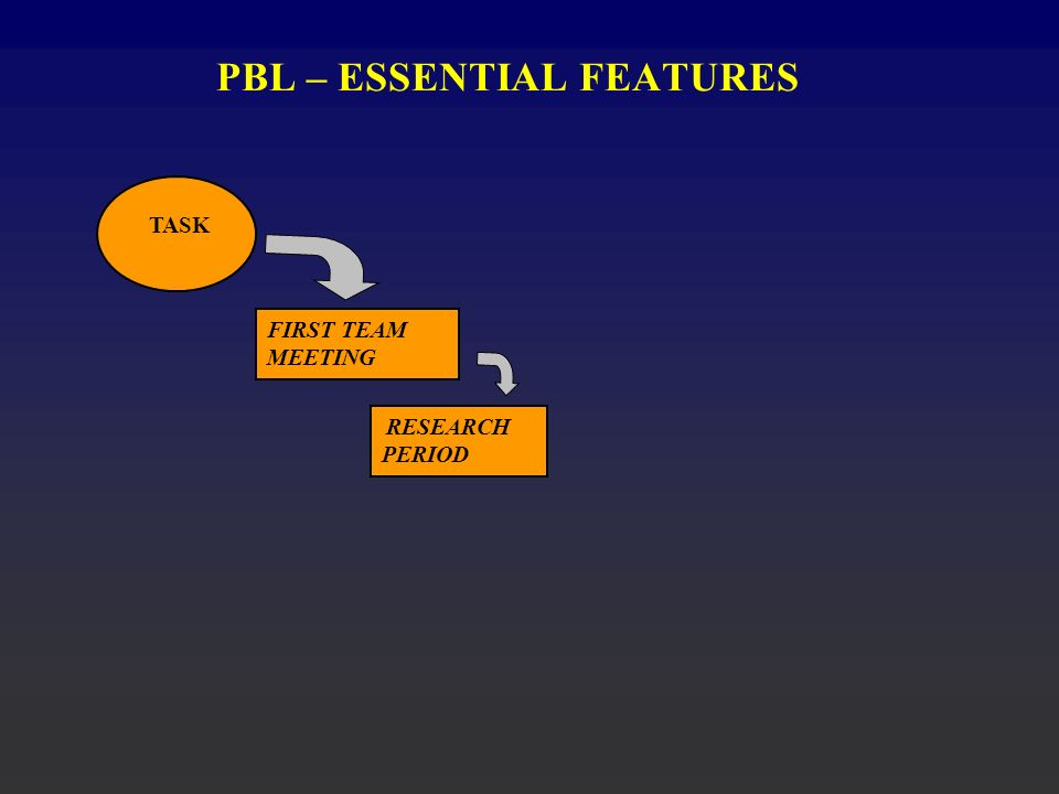 PBL – ESSENTIAL FEATURES TASK FIRST TEAM MEETING RESEARCH PERIOD