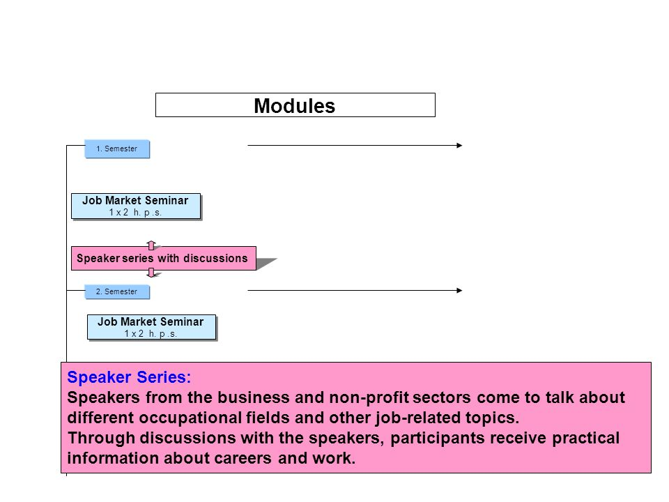 1. Semester 2. Semester Modules Job Market Seminar 1 x 2 h.
