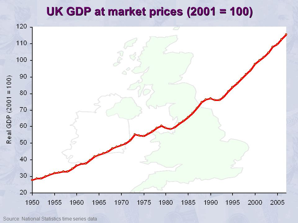 UK GDP at market prices (2001 = 100) Source: National Statistics time series data