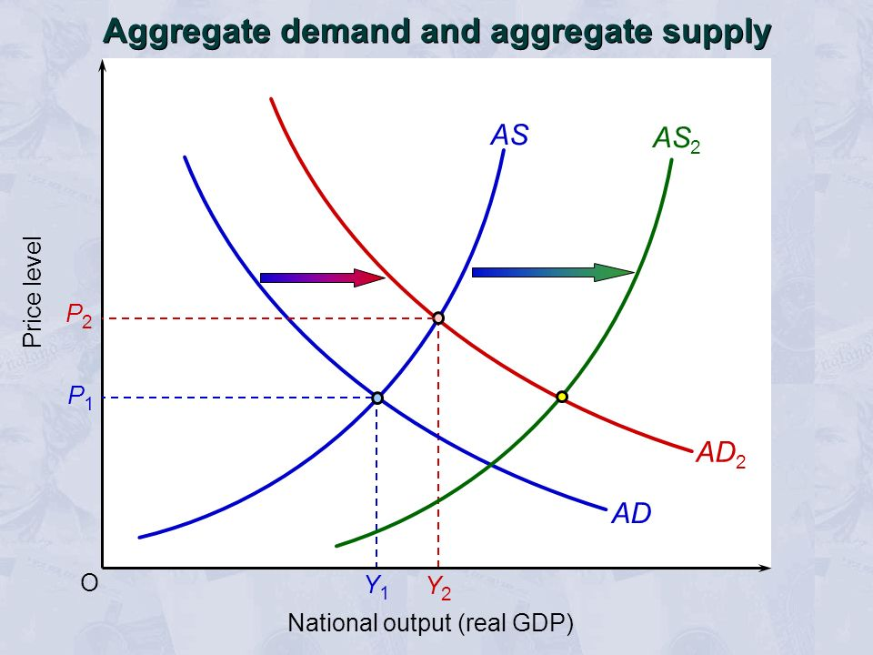 Y2Y2 O Price level National output (real GDP) AS AD P1P1 Aggregate demand and aggregate supply AD 2 AS 2 P2P2 Y1Y1