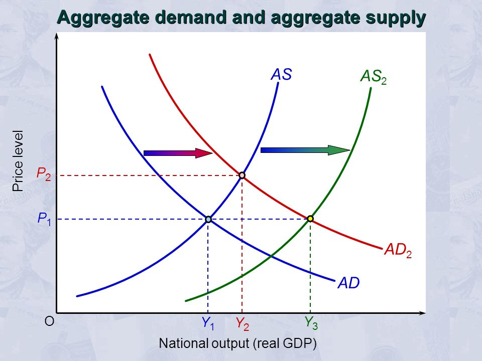 Y3Y3 O Price level AS AD P1P1 Aggregate demand and aggregate supply AD 2 AS 2 P2P2 National output (real GDP) Y1Y1 Y2Y2