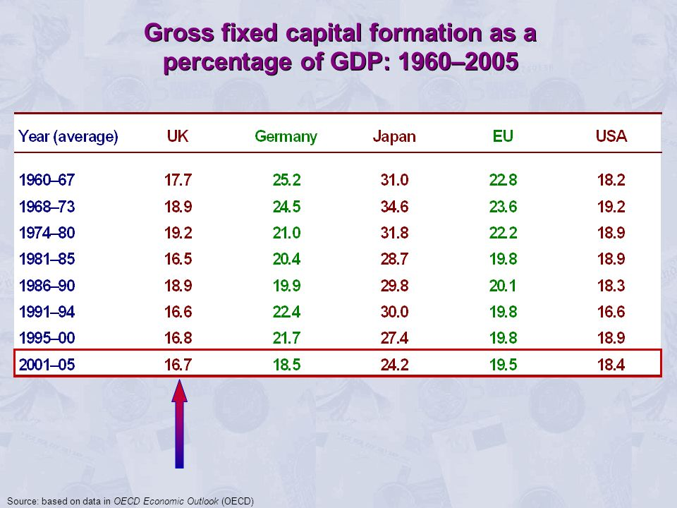 Gross fixed capital formation as a percentage of GDP: 1960–2005 Gross fixed capital formation as a percentage of GDP: 1960–2005 Source: based on data in OECD Economic Outlook (OECD)