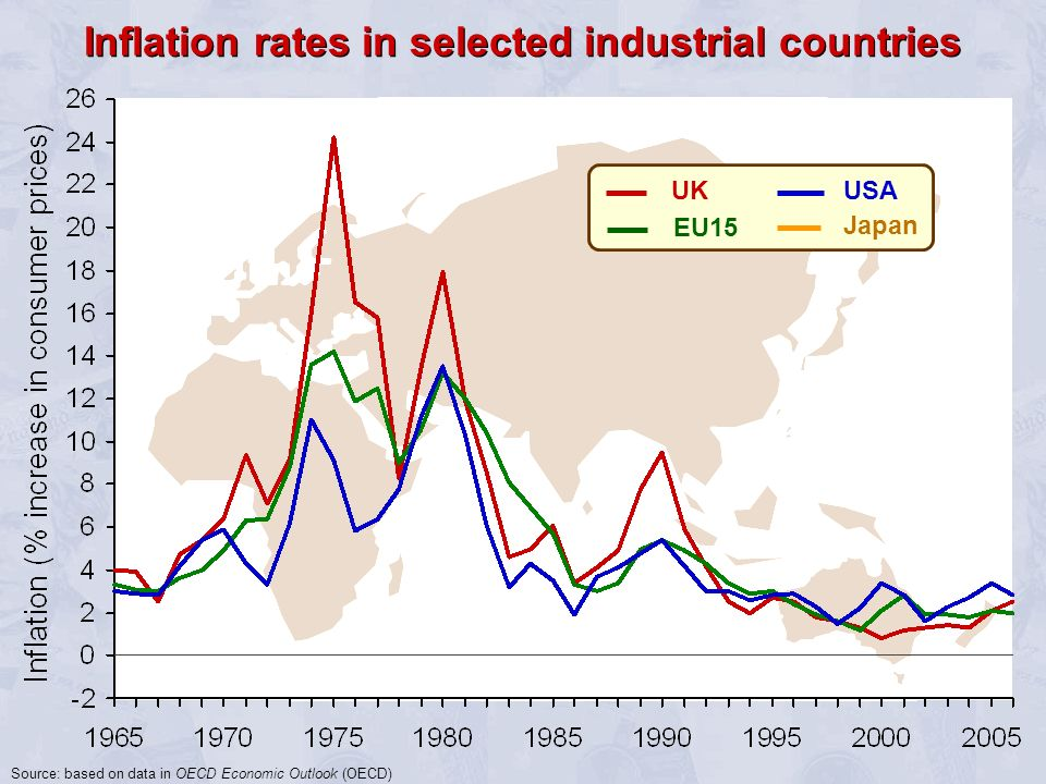 UK EU15 Japan USA Inflation rates in selected industrial countries Source: based on data in OECD Economic Outlook (OECD)