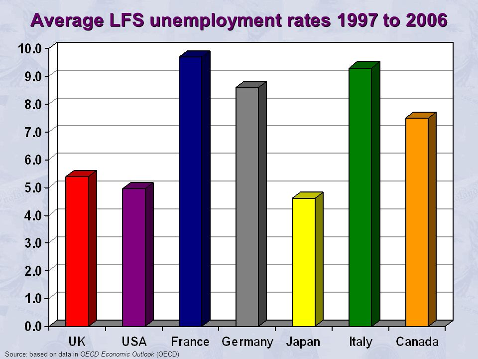 Average LFS unemployment rates 1997 to 2006 Source: based on data in OECD Economic Outlook (OECD)
