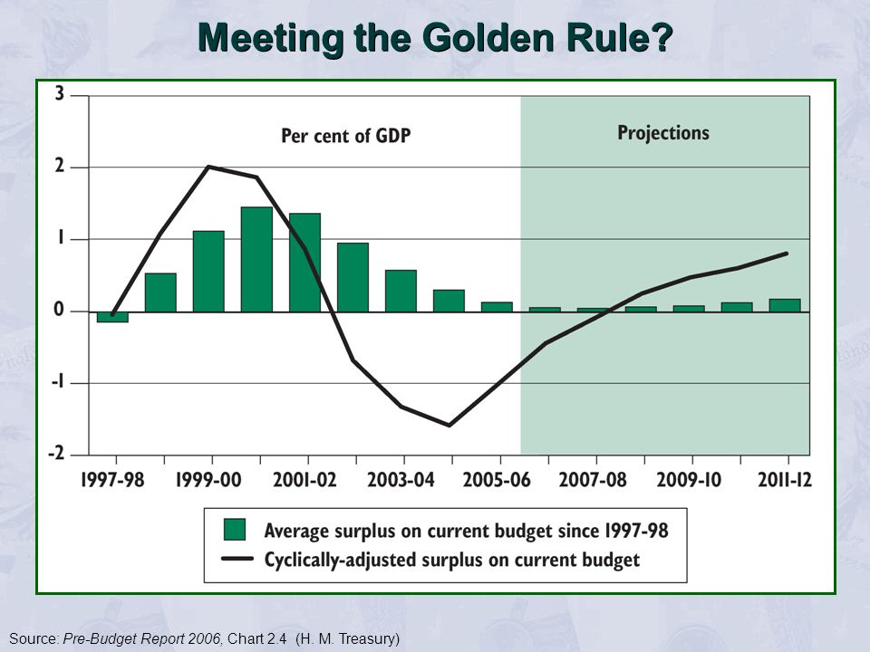 Meeting the Golden Rule? Source: Pre-Budget Report 2006, Chart 2.4 (H. M. Treasury)