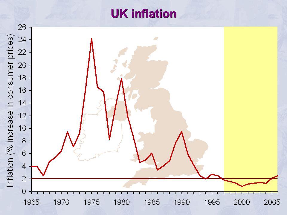 UK inflation