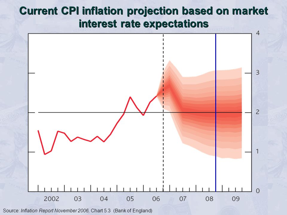 Current CPI inflation projection based on market interest rate expectations Source: Inflation Report November 2006, Chart 5.3 (Bank of England)