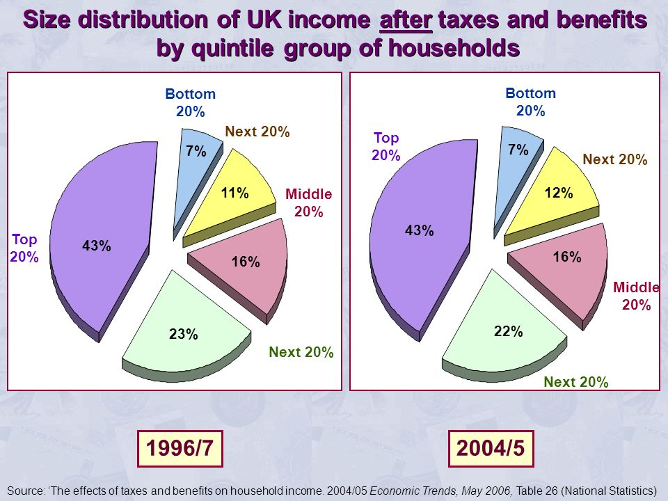 Bottom 20% Next 20% Middle 20% Next 20% Top 20% 16% 23% 43% 11% 7% Bottom 20% Next 20% Middle 20% Next 20% Top 20% 12% 16% 22% 43% 7% Size distribution of UK income after taxes and benefits by quintile group of households 1996/72004/5 Source: The effects of taxes and benefits on household income.