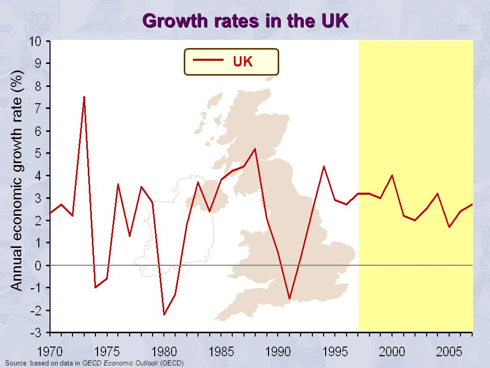 Annual economic growth rate (%) UK Growth rates in the UK Source: based on data in OECD Economic Outlook (OECD)