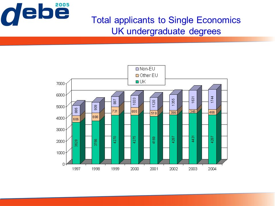 Total applicants to Single Economics UK undergraduate degrees