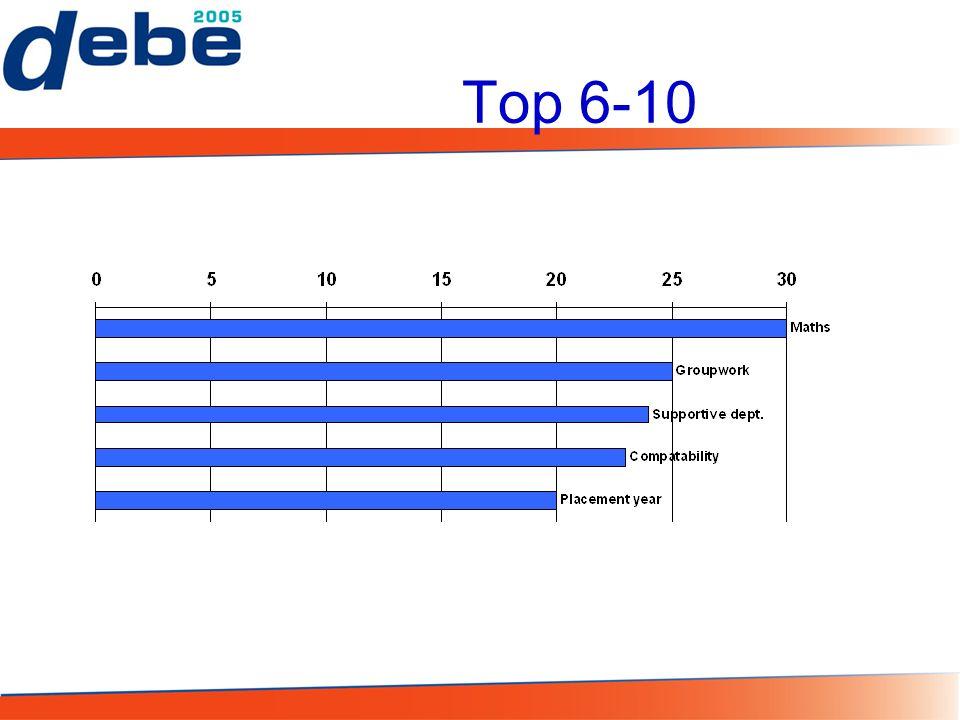 Top 6-10