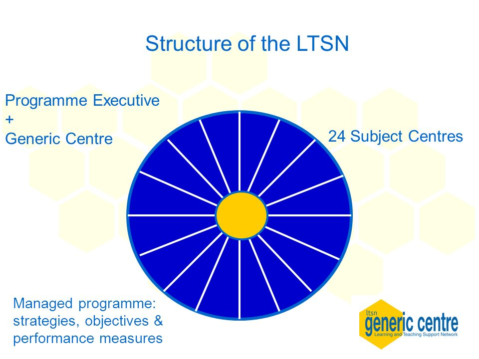 Structure of the LTSN Programme Executive + Generic Centre 24 Subject Centres Managed programme: strategies, objectives & performance measures