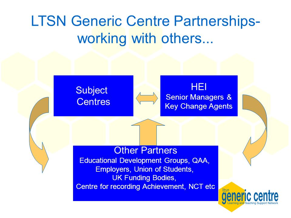 LTSN Generic Centre Partnerships- working with others... Subject Centres HEI Senior Managers & Key Change Agents Other Partners Educational Developmen