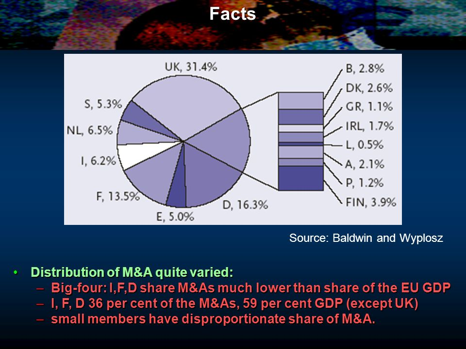 Facts Distribution of M&A quite varied:Distribution of M&A quite varied: –Big-four: I,F,D share M&As much lower than share of the EU GDP –I, F, D 36 p