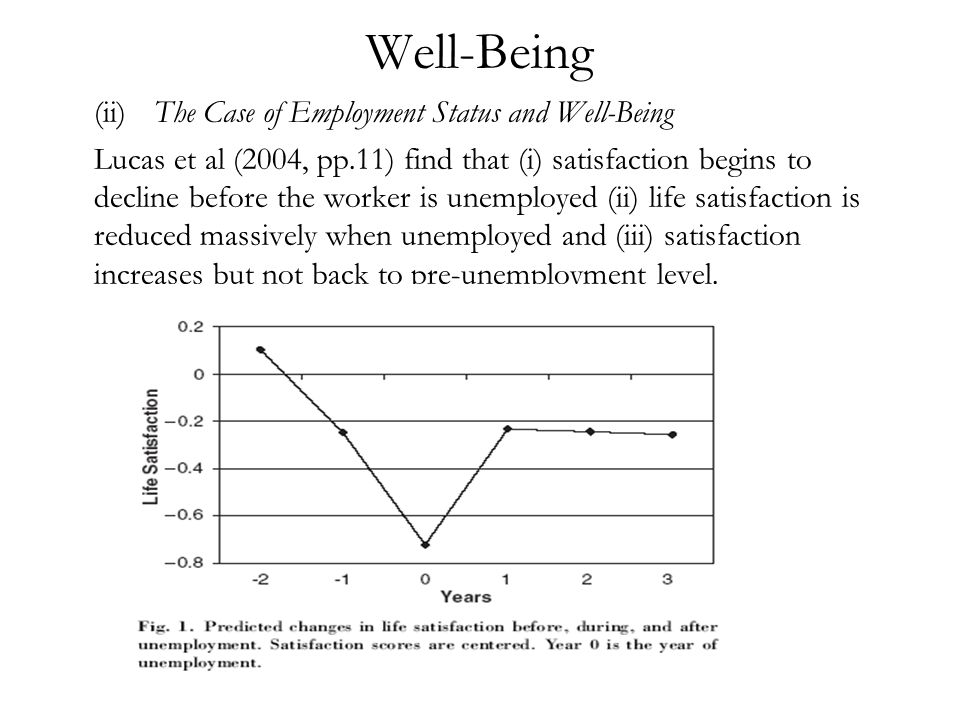 Well-Being (ii)The Case of Employment Status and Well-Being Lucas et al (2004, pp.11) find that (i) satisfaction begins to decline before the worker is unemployed (ii) life satisfaction is reduced massively when unemployed and (iii) satisfaction increases but not back to pre-unemployment level.