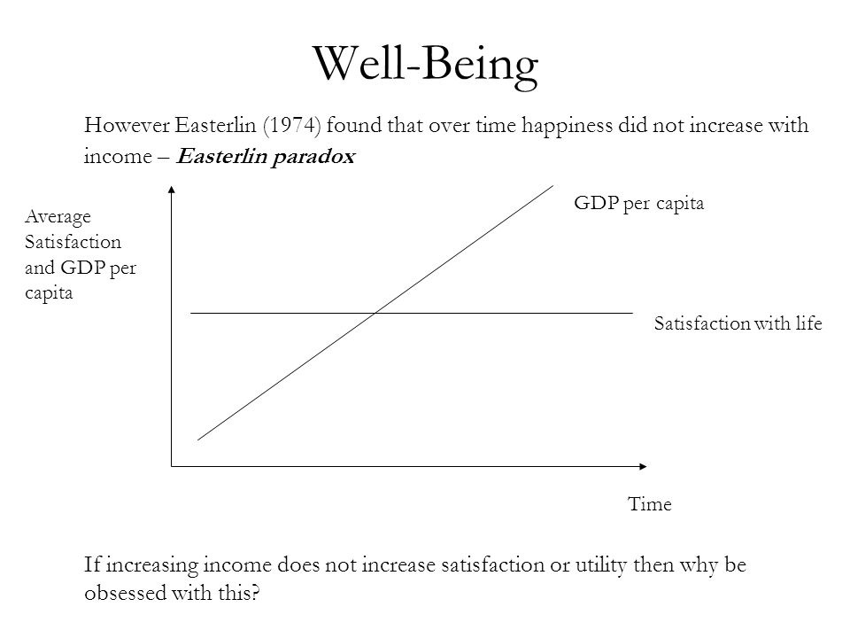 Well-Being However Easterlin (1974) found that over time happiness did not increase with income – Easterlin paradox If increasing income does not incr