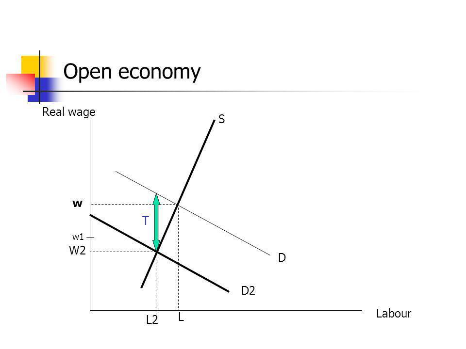 Open economy Real wage Labour D w L S D2 w1 L2 T W2