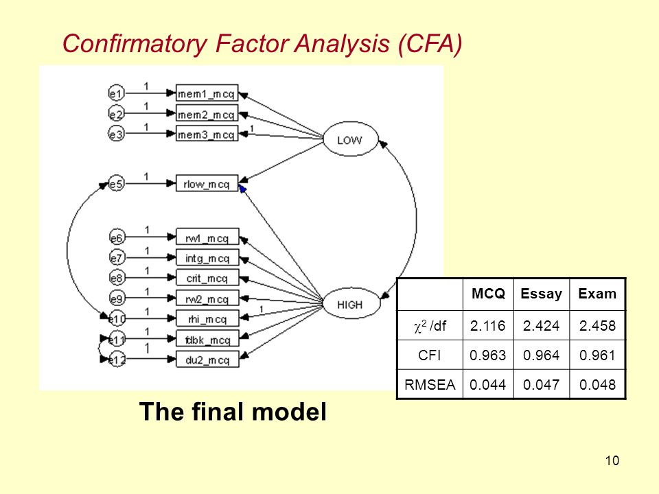 10 Confirmatory Factor Analysis (CFA) The final model MCQEssayExam 2 /df 2.1162.4242.458 CFI0.9630.9640.961 RMSEA0.0440.0470.048