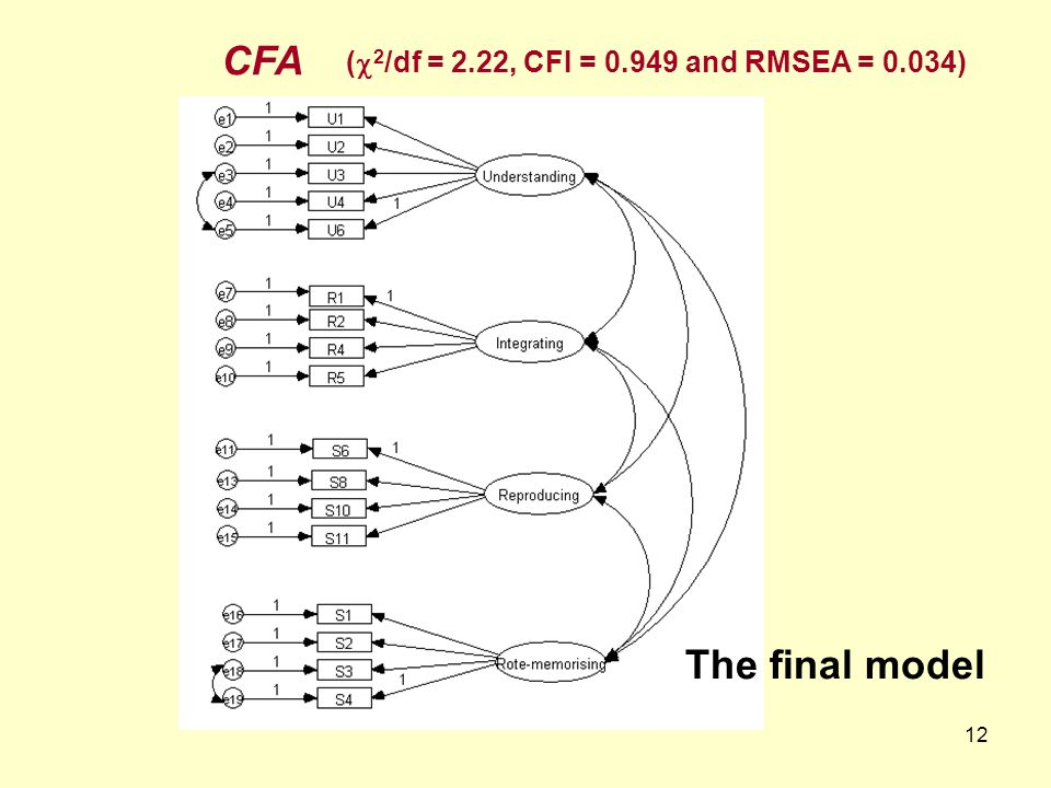 12 CFA ( 2 /df = 2.22, CFI = 0.949 and RMSEA = 0.034) The final model
