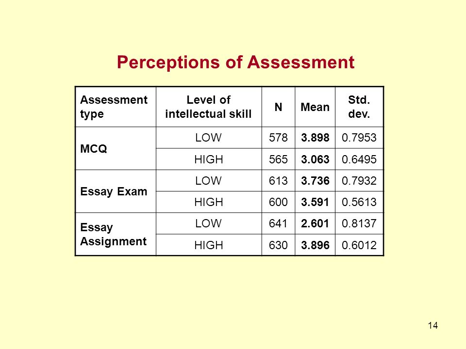 14 Assessment type Level of intellectual skill NMean Std.