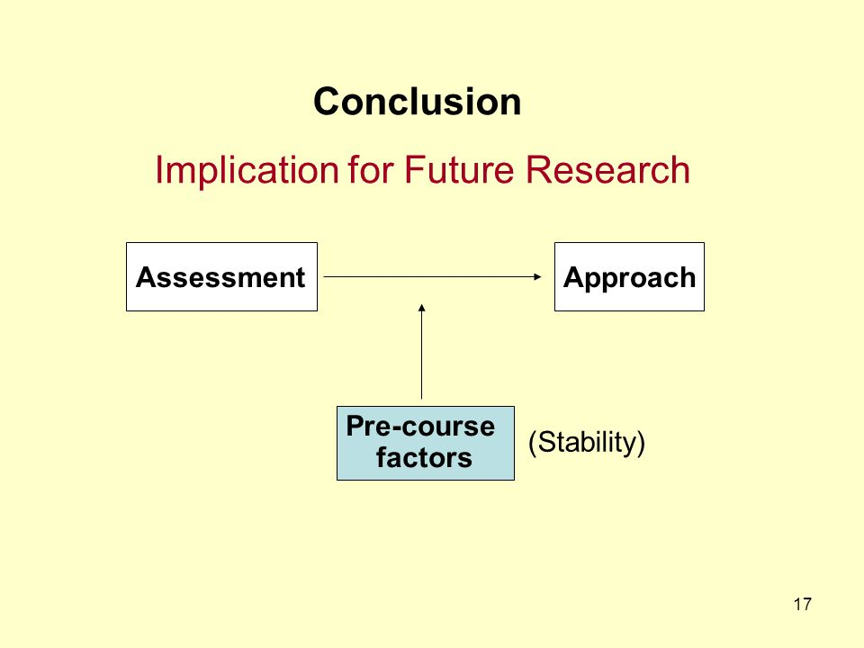 17 ApproachAssessment Pre-course factors Conclusion Implication for Future Research (Stability)