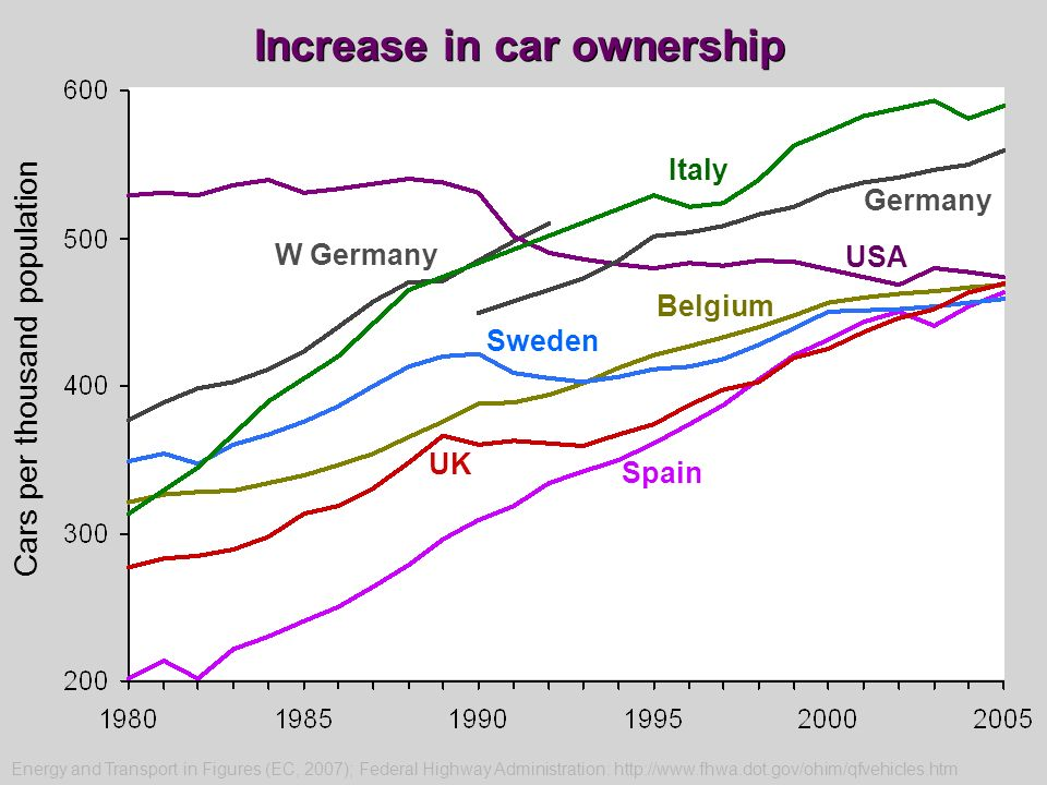 USA Germany Belgium Sweden UK Spain Cars per thousand population W Germany Increase in car ownership Energy and Transport in Figures (EC, 2007); Feder