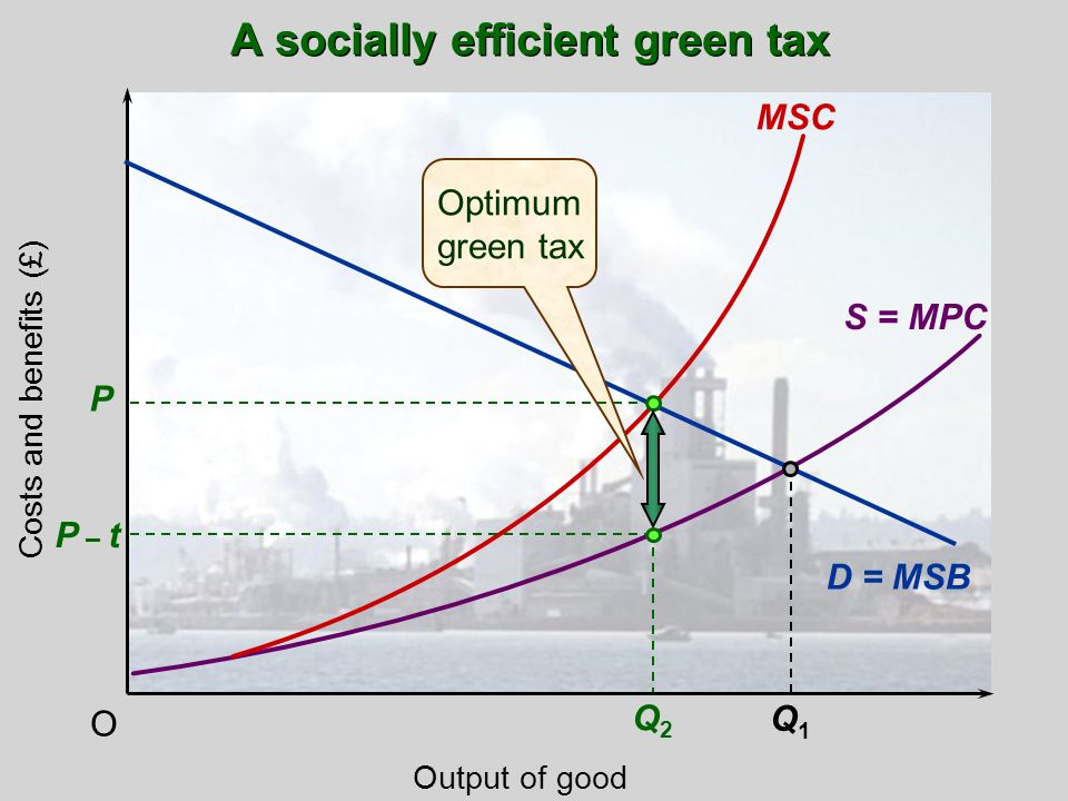 O D = MSB Q2Q2 Output of good Costs and benefits (£) Q1Q1 MSC S = MPC Optimum green tax A socially efficient green tax P P – t