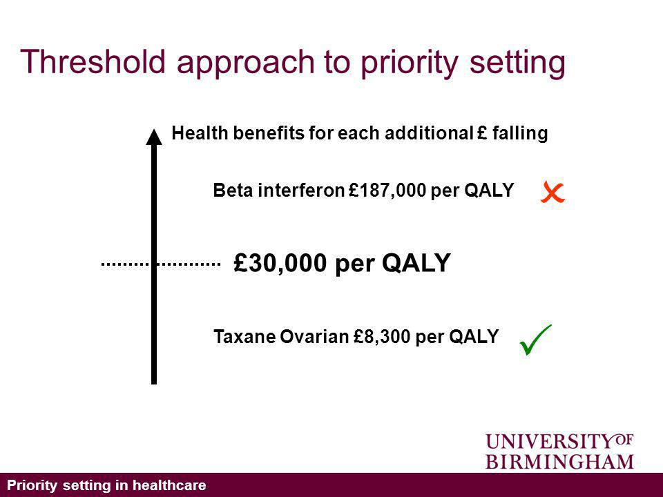 Priority setting in healthcare Threshold approach to priority setting £30,000 per QALY Beta interferon £187,000 per QALY Taxane Ovarian £8,300 per QALY Health benefits for each additional £ falling
