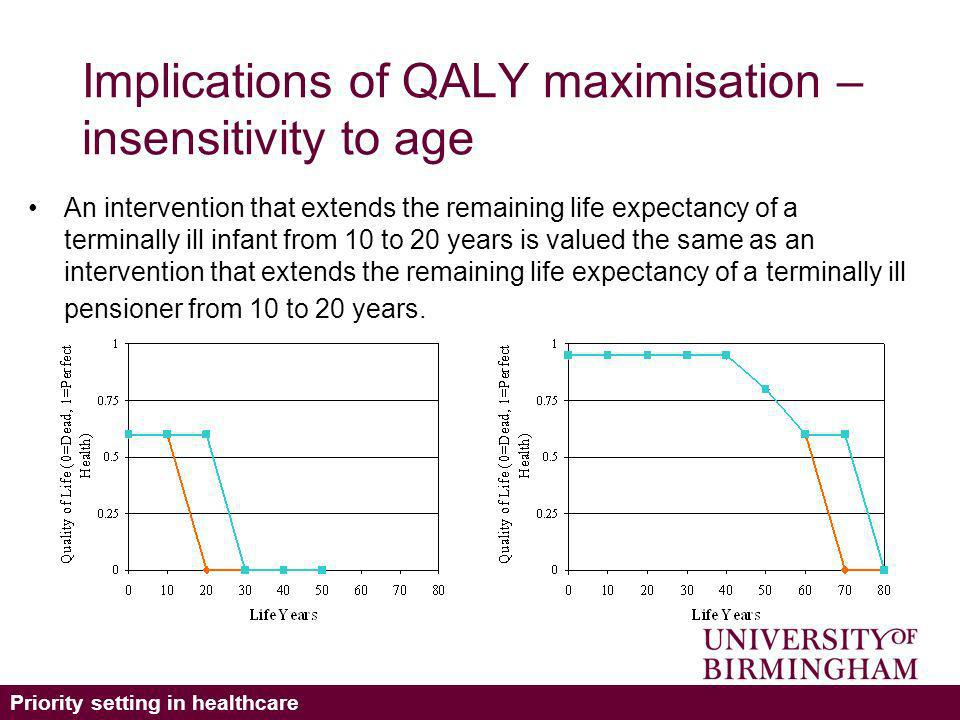 Priority setting in healthcare Implications of QALY maximisation – insensitivity to age An intervention that extends the remaining life expectancy of a terminally ill infant from 10 to 20 years is valued the same as an intervention that extends the remaining life expectancy of a terminally ill pensioner from 10 to 20 years.