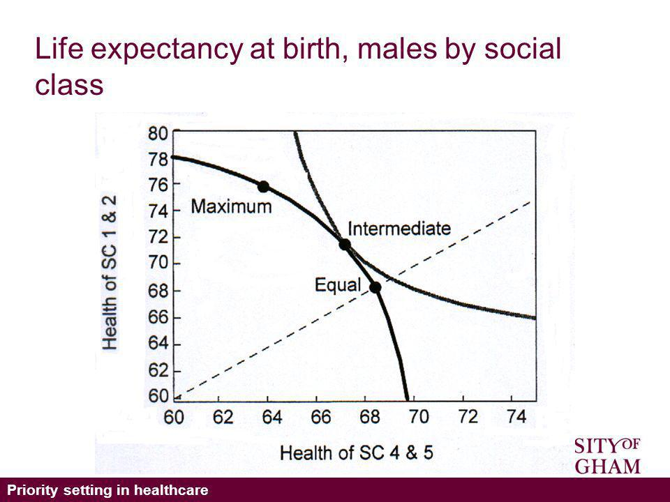 Priority setting in healthcare Life expectancy at birth, males by social class