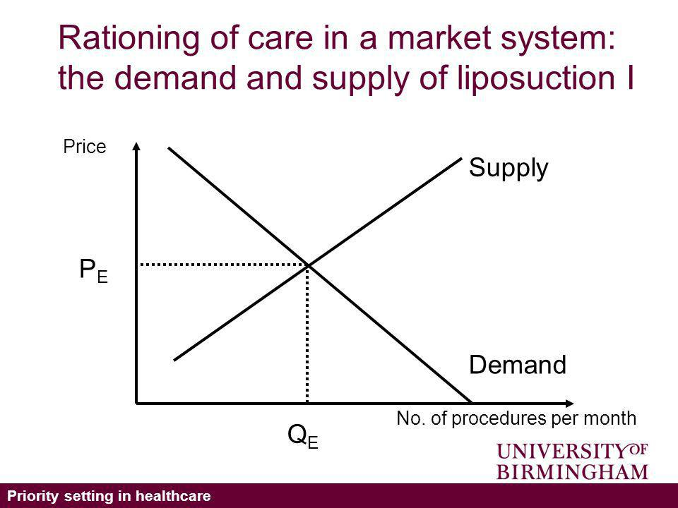 Priority setting in healthcare Rationing of care in a market system: the demand and supply of liposuction I Supply Demand No.